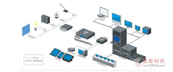 讯维VISUA?可视化控制系统应用