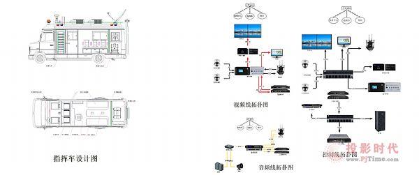 讯维高清混合矩阵应用于移动指挥车系统