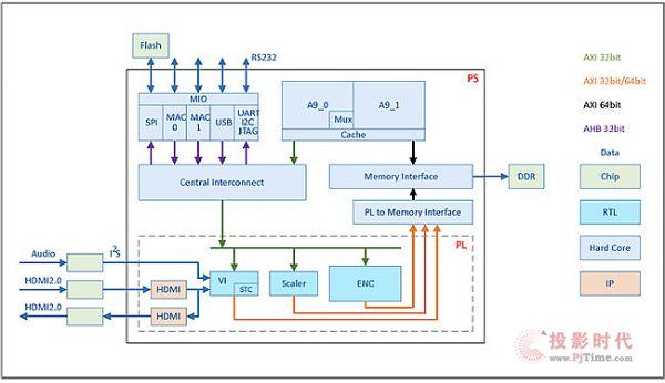 AVS2编码IP核.jpg