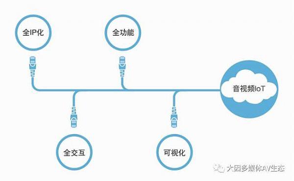 大因Led智慧云屏即将亮相北京Infocomm