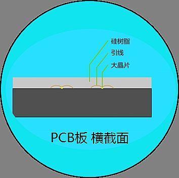 浅谈小间距LED的技术发展