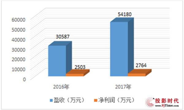【年报】同辉信息2017年度业绩报告,大格局全新铺就!