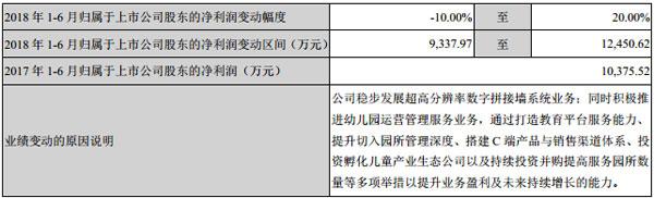 公司同时对2018年1-6月经营业绩进行了预计