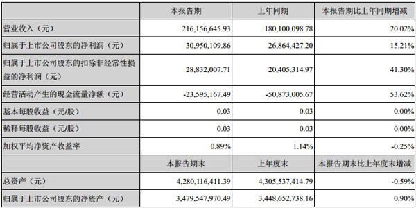主要会计数据和财务指标