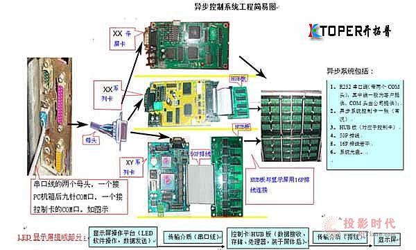 LED显示屏平常检修方法及步骤