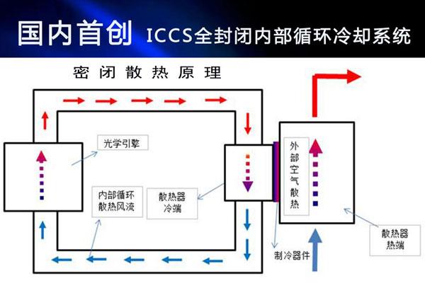 国内首创!ROLY(乐丽)激光投影机开发ICCS技术解决防尘难题