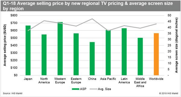IHS Markit:2018Q1全球液晶电视出货量增幅超7%