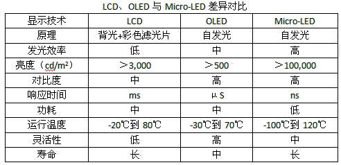 LCD,OLED与Micro-LED之间的差异