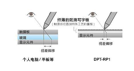 索尼将推大屏电子纸DPT-RP1中文版