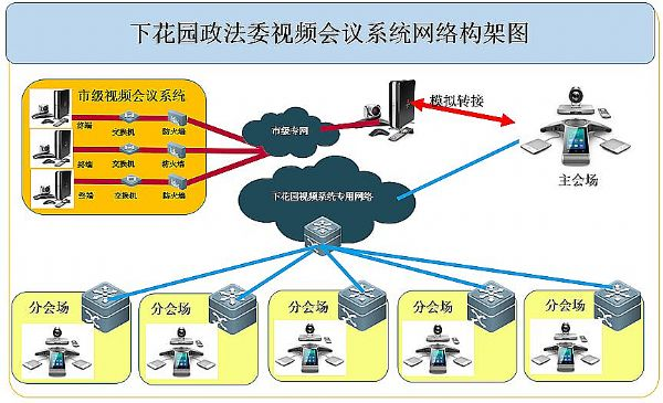 视频会议网络架构图