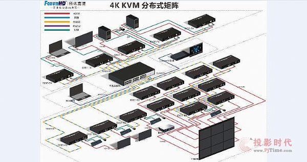 智能家居系统好帮手 FOXUNHD科讯KVM矩阵