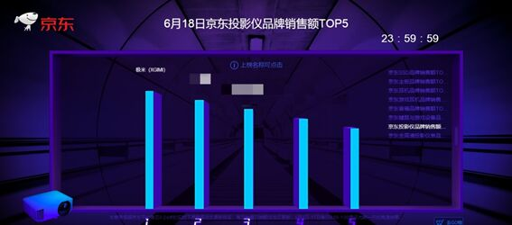 战无不胜 极米无屏电视618夺得全网大满贯