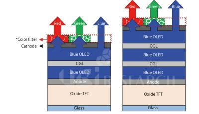 ETNews:SDC正在建设一条QD-OLED电视中试线