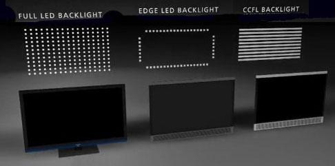 有了HDR LED和OLED电视的差距正在缩小