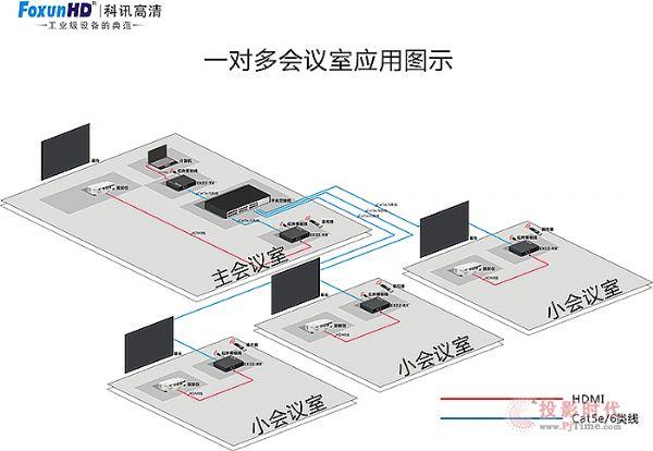 化繁为简 FoxunHD科讯用技术改变成本