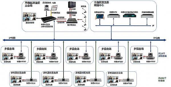 """华腾助丰南区政法委""""雪亮工程""""视频会议系统升级改造完成"""