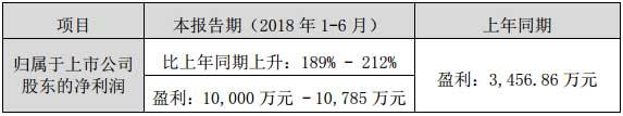 艾比森光电2018年半年度业绩预告