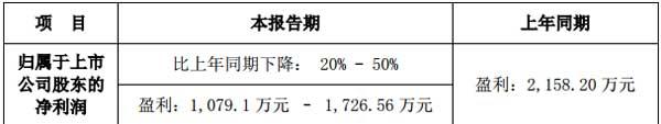 雷曼光电2018年半年度业绩预告