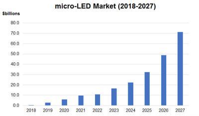 n-Tech:micro-LED市场将从2019年的27亿美元增至2027年的700亿美元