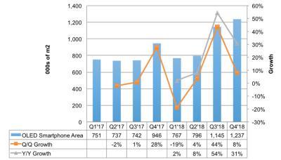 DSCC:2018下半年智能手机OLED市场将大幅增长