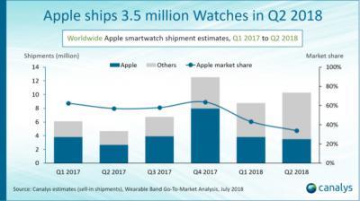 苹果二季度出货350块智能手表,占34%市场份额
