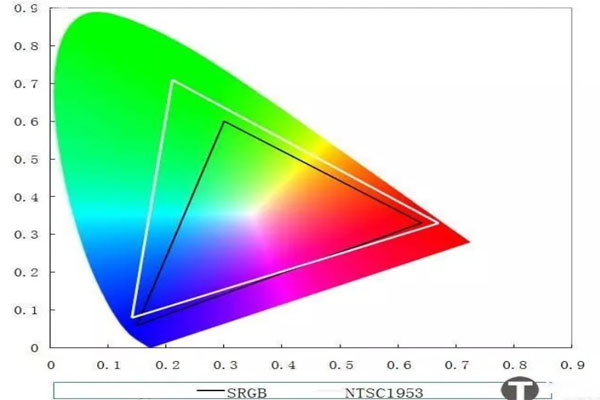 什么是色域和双色激光买电视前要多了解