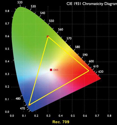 画质判断三要素,从明基i705看投影选购