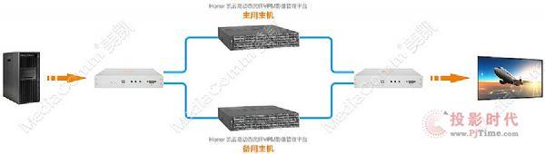 光纤4K KVM主备冗余技术助力高清传输