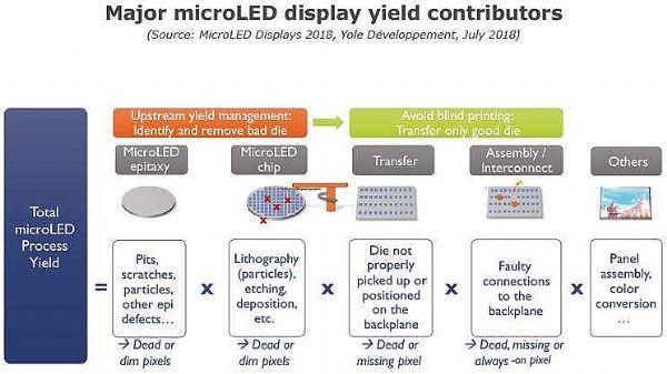 "MicroLED在升温:为何三星台厂爱""小""屏"