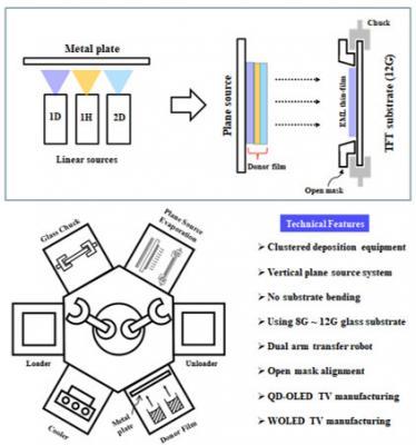 OLEDON开发适用于超大型基板的垂直平面源沉积技术