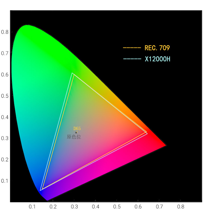 明基4K高端家用投影机X12000H性能测试