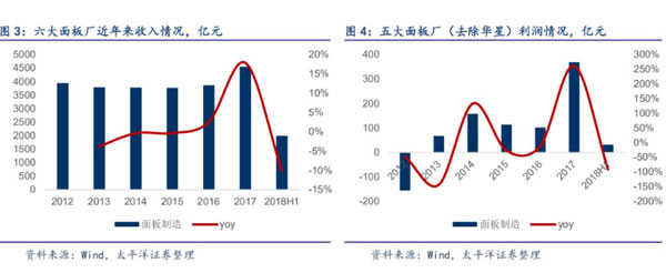 面板产能困局 寒风来袭 上半年五大面板厂净利润下降91.3%