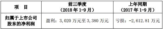 GQY视讯2018年前三季度业绩预告