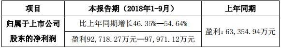 利亚德2018年度前三季度业绩预告