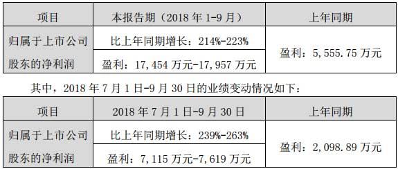 艾比森2018年前三季度业绩预告