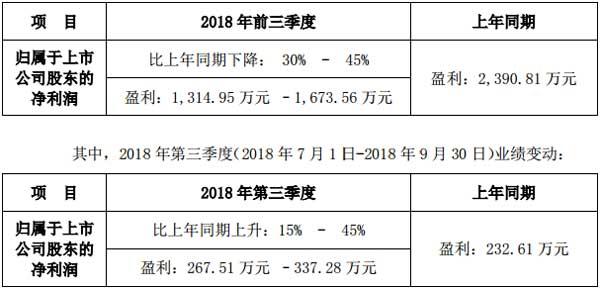 雷曼股份2018年前三季度业绩预告