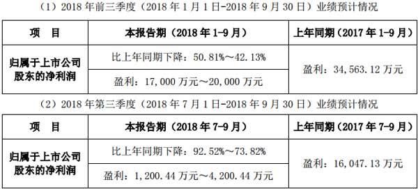 联建光电2018年前三季度业绩预告