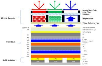 三星QD-OLED电视生产计划和设备曝光