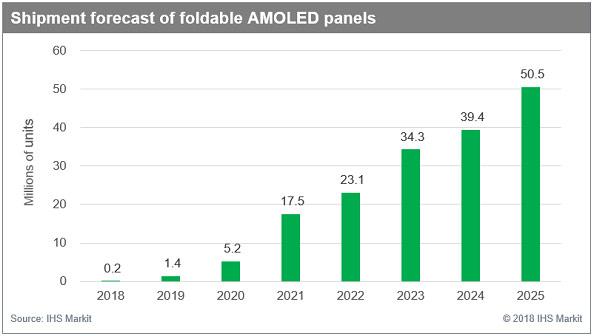 IHS Markit:2025年可折叠AMOLED面板出货量将达5000万片