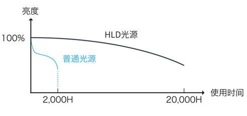 理光HLD高亮液晶投影机首秀惊艳2018新品鉴赏会