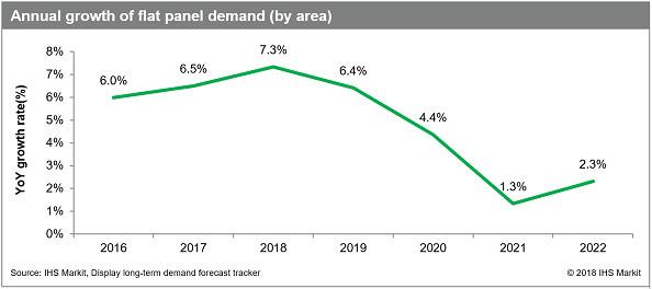 平板显示器全球需求增长预计将在2021年放缓