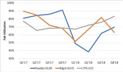 柔性OLED工厂利用率增长,刚性下降