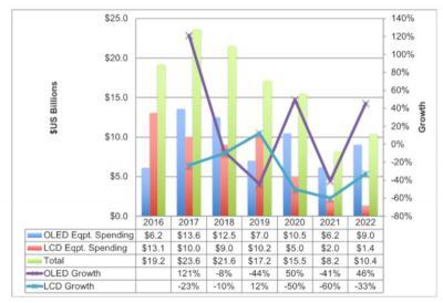 OLED设备支出将在2020年反弹,但2021年将再次下降