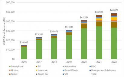 2019年OLED市场收入将增长19%,达310亿美元