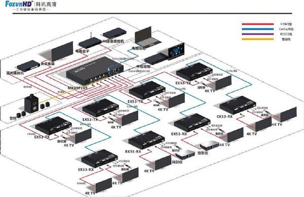 科讯FoxunHD HDMI2.04k矩阵的选择与应用