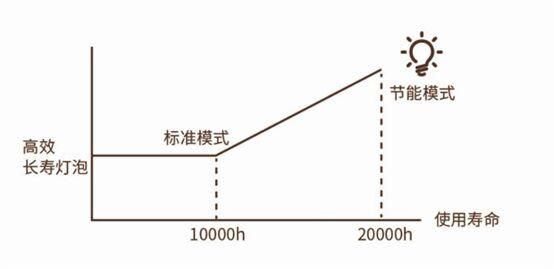 商教液晶投影机 理光PJ YX4000加码商教领域