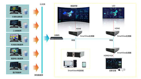 SmartView大数据可视化显控平台