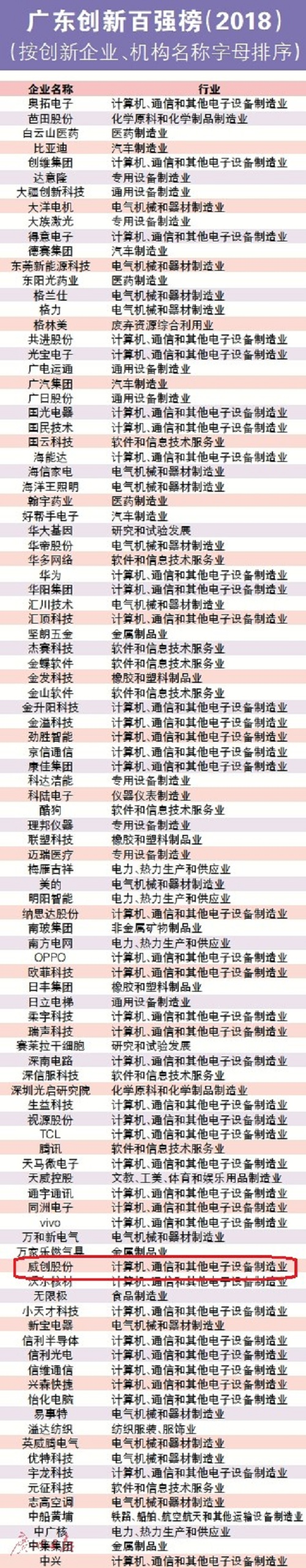 """威创荣登""""2018广东创新TOP100榜"""""""