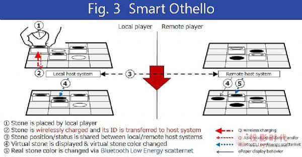 智慧棋盘秀AIoT概念,使用EInk电子墨水屏幕