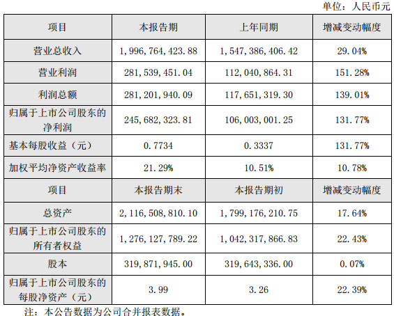 艾比森发布2018年度业绩快报